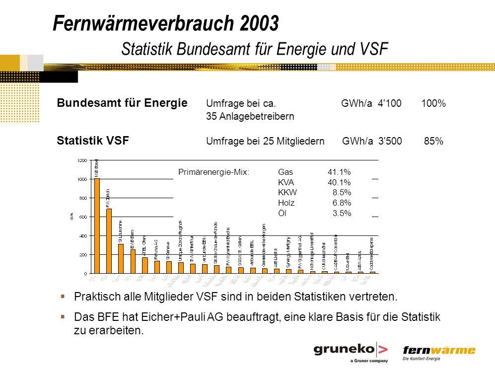 Fernwärmeverbrauch 2003 Statistik Bundesamt für Energie und VSF Praktisch alle Mitglieder VSF sind in beiden Statistiken vertreten.