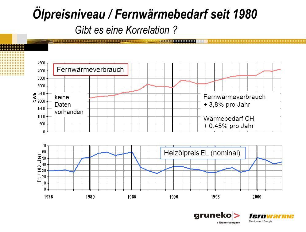 . Heizölpreis EL (nominal) Fernwärmeverbrauch + 3,8% pro Jahr Wärmebedarf CH + 0.45% pro Jahr keine Daten vorhanden Ölpreisniveau / Fernwärmebedarf seit 1980 Gibt es eine Korrelation ?