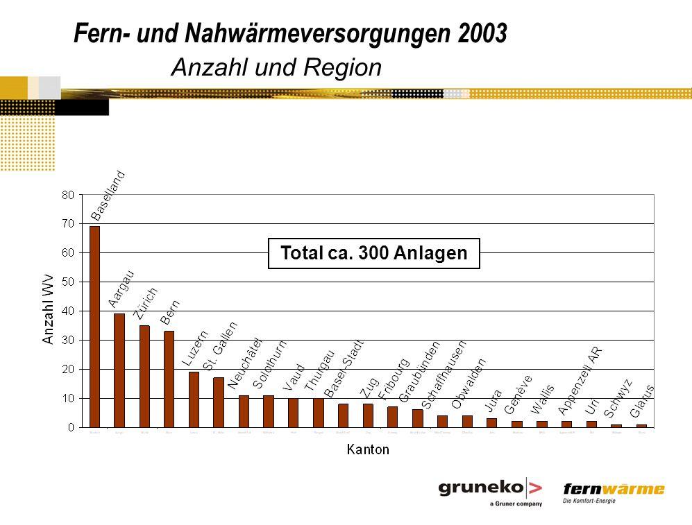 Fern- und Nahwärmeversorgungen 2003 Anzahl und Region Total ca. 300 Anlagen