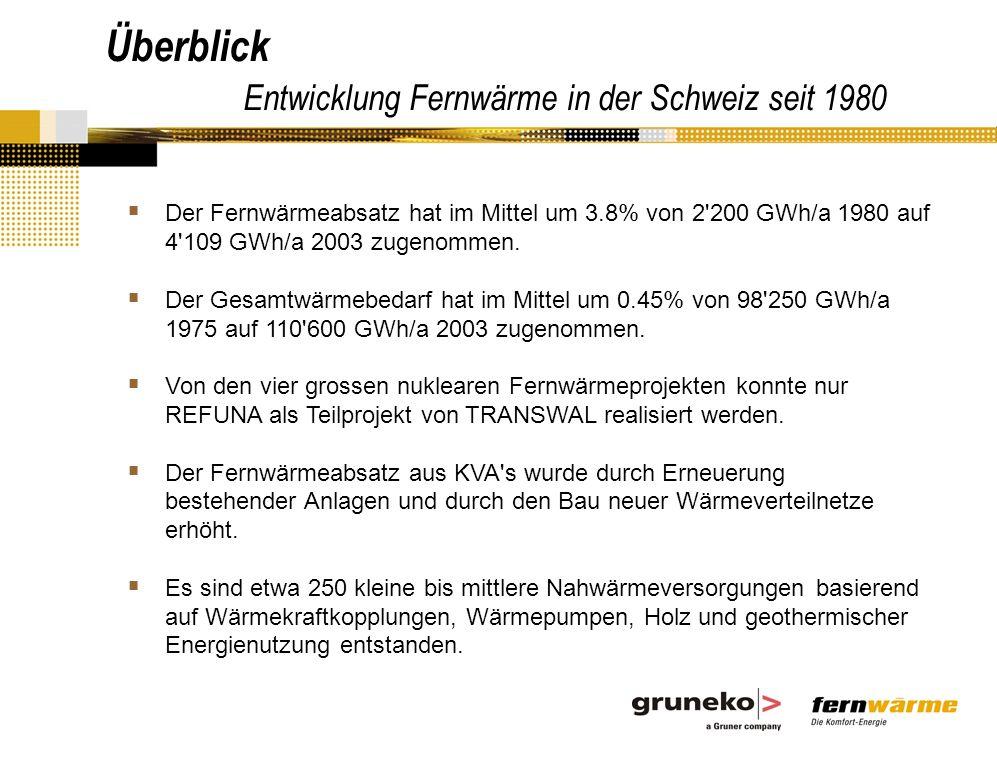 Der Fernwärmeabsatz hat im Mittel um 3.8% von 2 200 GWh/a 1980 auf 4 109 GWh/a 2003 zugenommen.