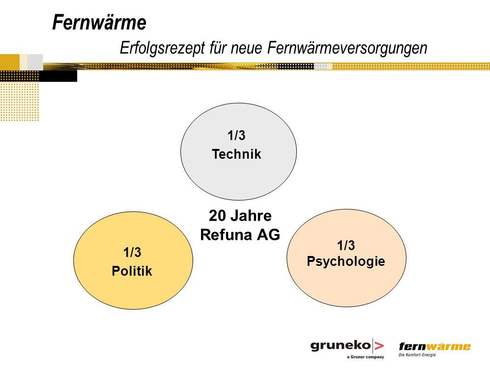 Fernwärme Erfolgsrezept für neue Fernwärmeversorgungen 1/3 Technik 1/3 Politik 1/3 Psychologie 20 Jahre Refuna AG