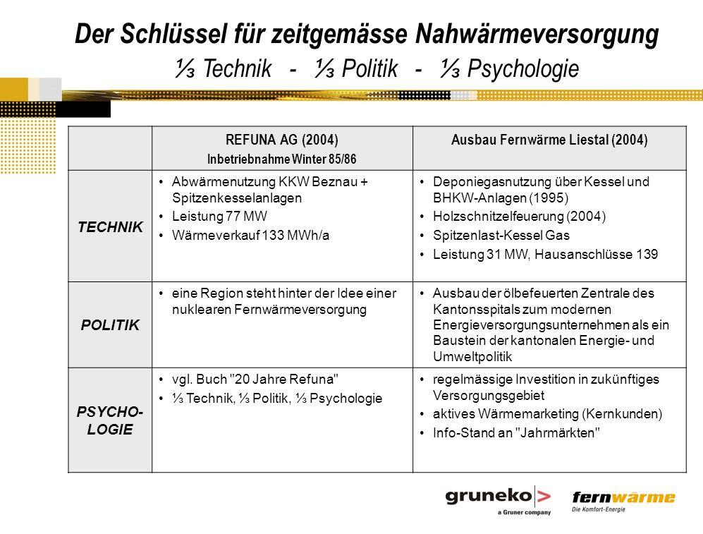 REFUNA AG (2004) Inbetriebnahme Winter 85/86 Ausbau Fernwärme Liestal (2004) TECHNIK Abwärmenutzung KKW Beznau + Spitzenkesselanlagen Leistung 77 MW Wärmeverkauf 133 MWh/a Deponiegasnutzung über Kessel und BHKW-Anlagen (1995) Holzschnitzelfeuerung (2004) Spitzenlast-Kessel Gas Leistung 31 MW, Hausanschlüsse 139 POLITIK eine Region steht hinter der Idee einer nuklearen Fernwärmeversorgung Ausbau der ölbefeuerten Zentrale des Kantonsspitals zum modernen Energieversorgungsunternehmen als ein Baustein der kantonalen Energie- und Umweltpolitik PSYCHO- LOGIE vgl.