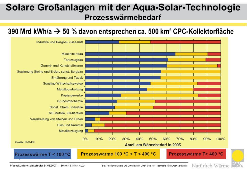 Pressekonferenz Intersolar 21.06.2007 – Seite: 13 KV/RM 06/2007 © by Paradigma Energie- und Umwelttechnik GmbH & Co. KG Technische Änderungen vorbehal