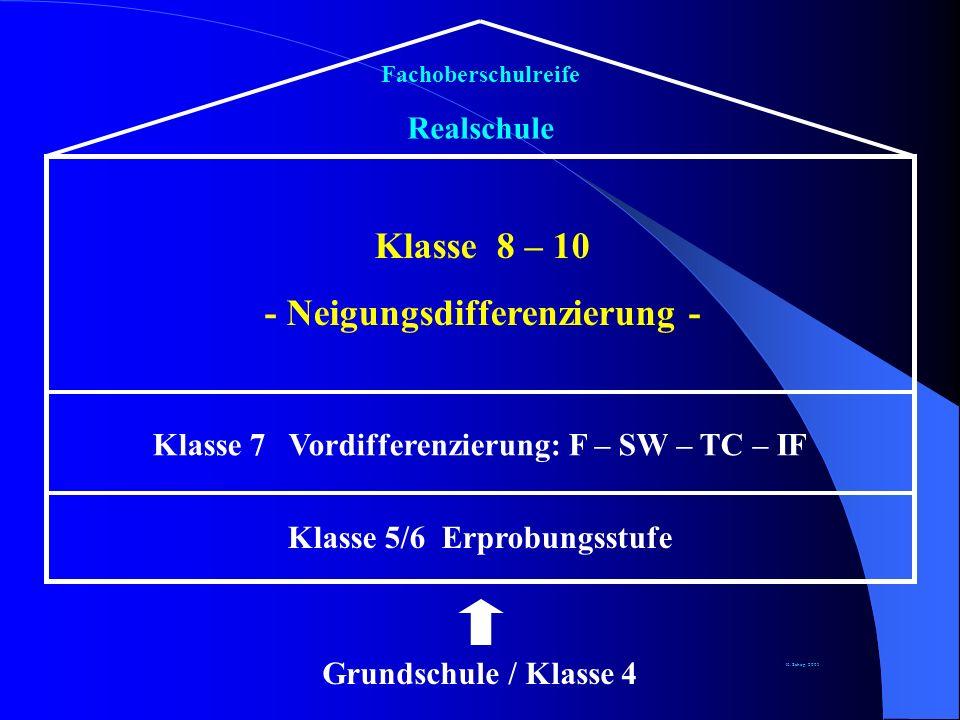 Grundschule / Klasse 4 Klasse 5/6 Erprobungsstufe Fachoberschulreife Realschule Klasse 7 Vordifferenzierung: F – SW – TC – IF Klasse 8 – 10 - Neigungsdifferenzierung - K.