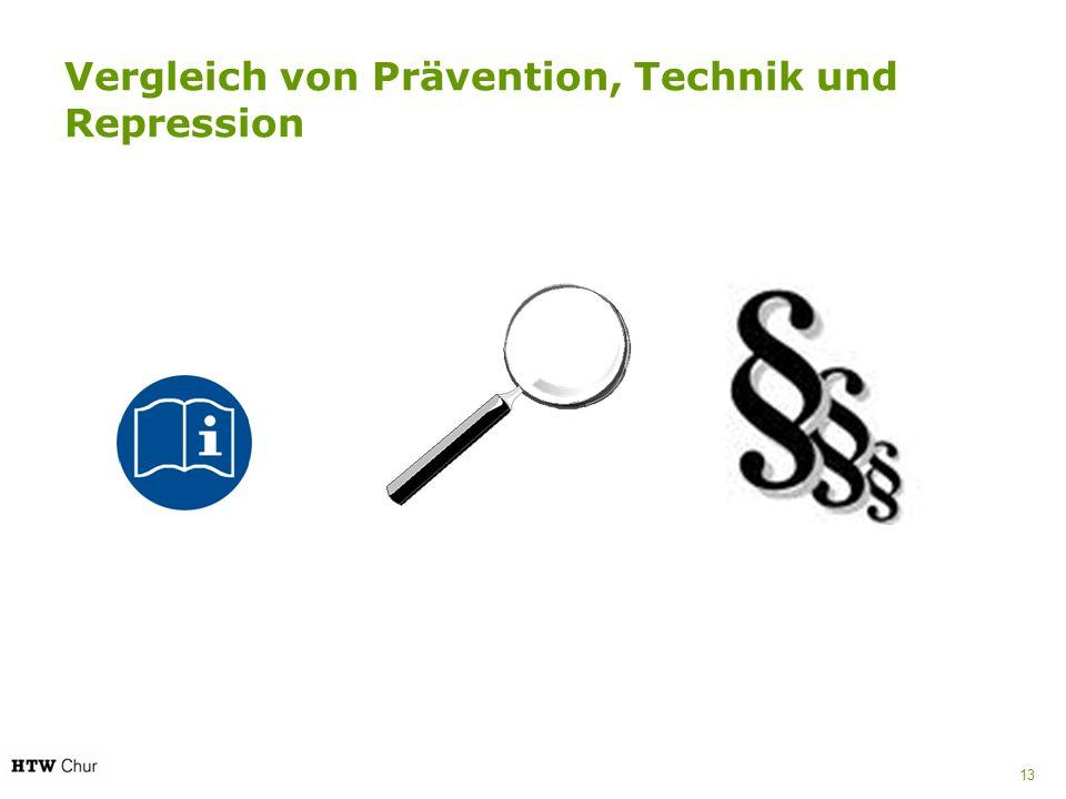 Vergleich von Prävention, Technik und Repression 13
