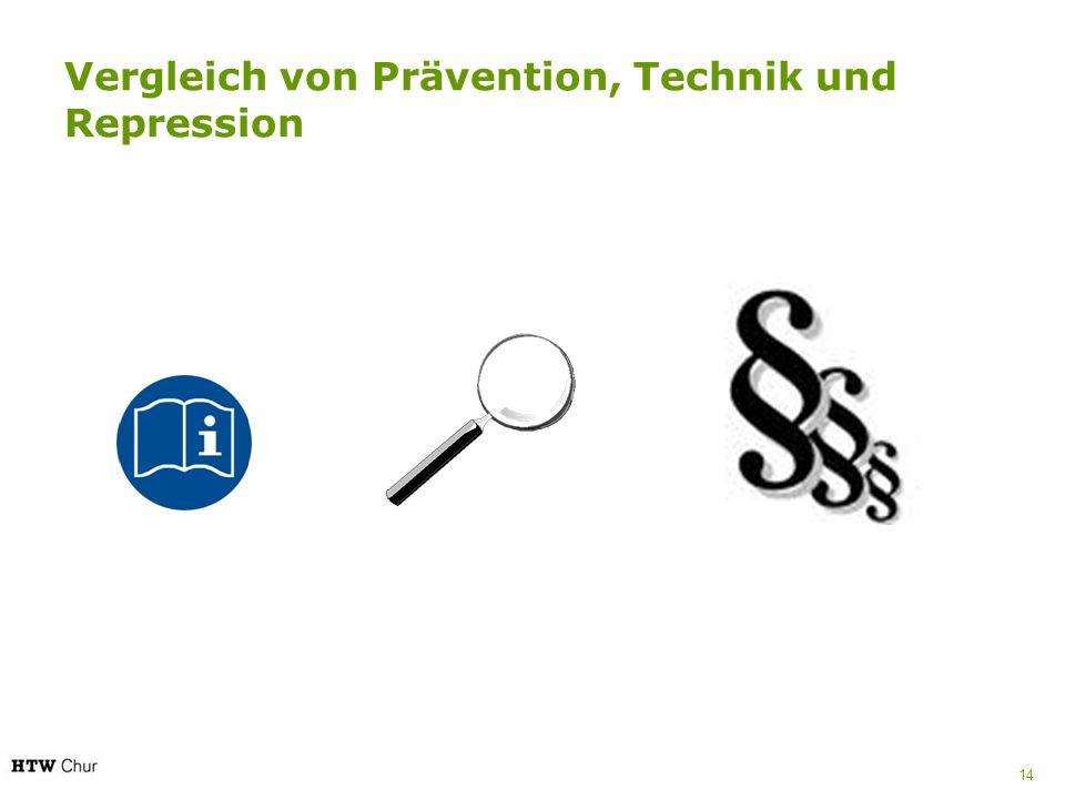 Vergleich von Prävention, Technik und Repression 14