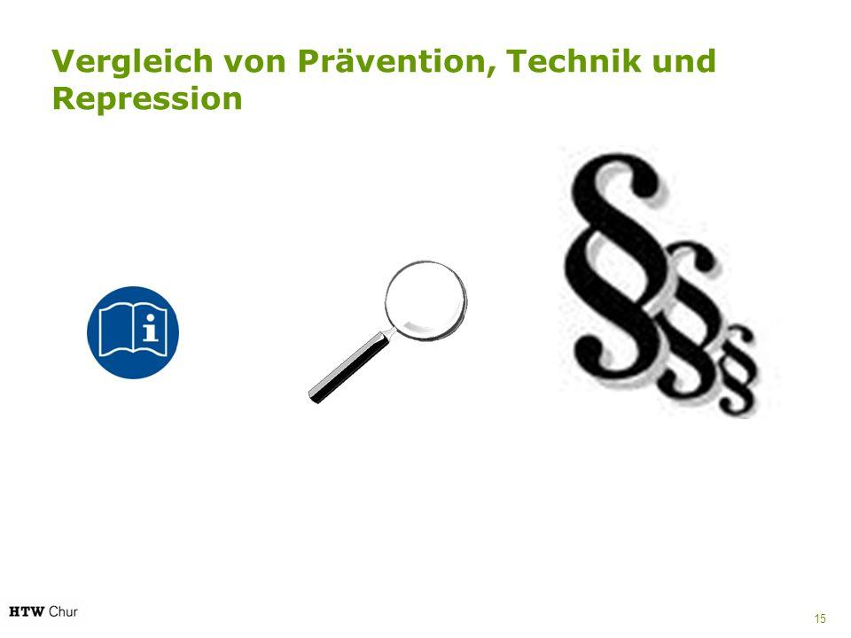 Vergleich von Prävention, Technik und Repression 15