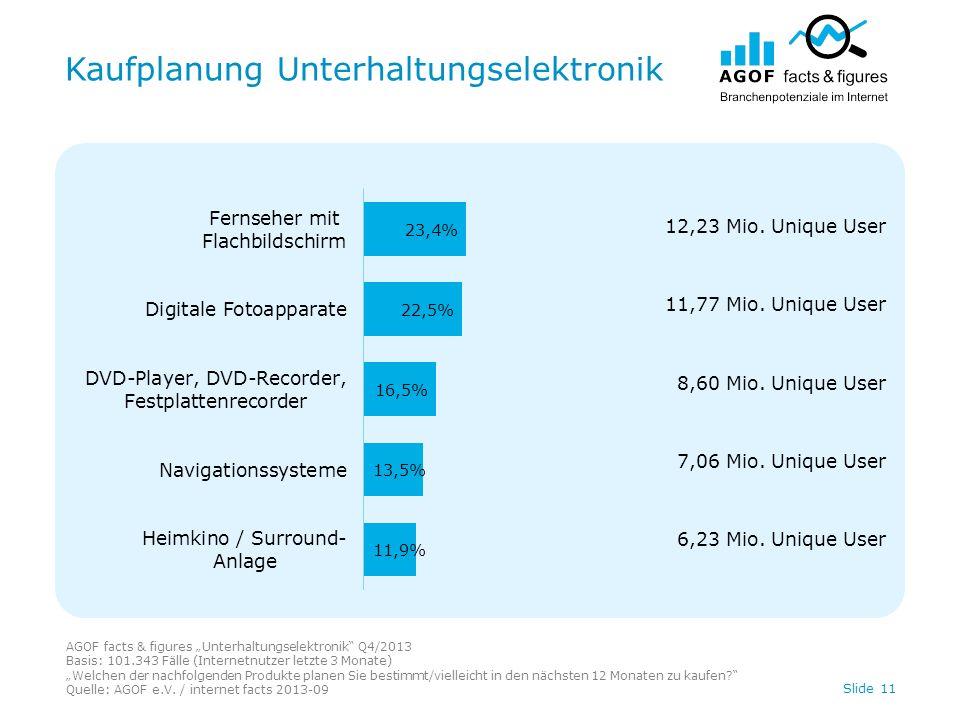 Kaufplanung Unterhaltungselektronik Slide 11 AGOF facts & figures Unterhaltungselektronik Q4/2013 Basis: 101.343 Fälle (Internetnutzer letzte 3 Monate) Welchen der nachfolgenden Produkte planen Sie bestimmt/vielleicht in den nächsten 12 Monaten zu kaufen.