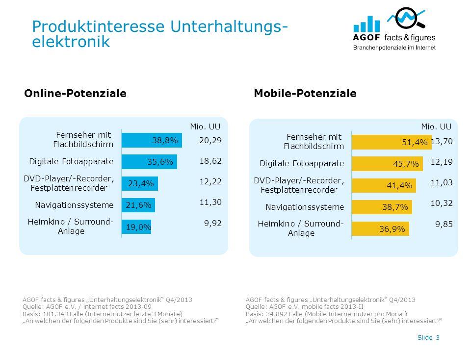 Produktinteresse Unterhaltungs- elektronik Slide 3 20,29 18,62 12,22 11,30 9,92 Online-PotenzialeMobile-Potenziale AGOF facts & figures Unterhaltungse