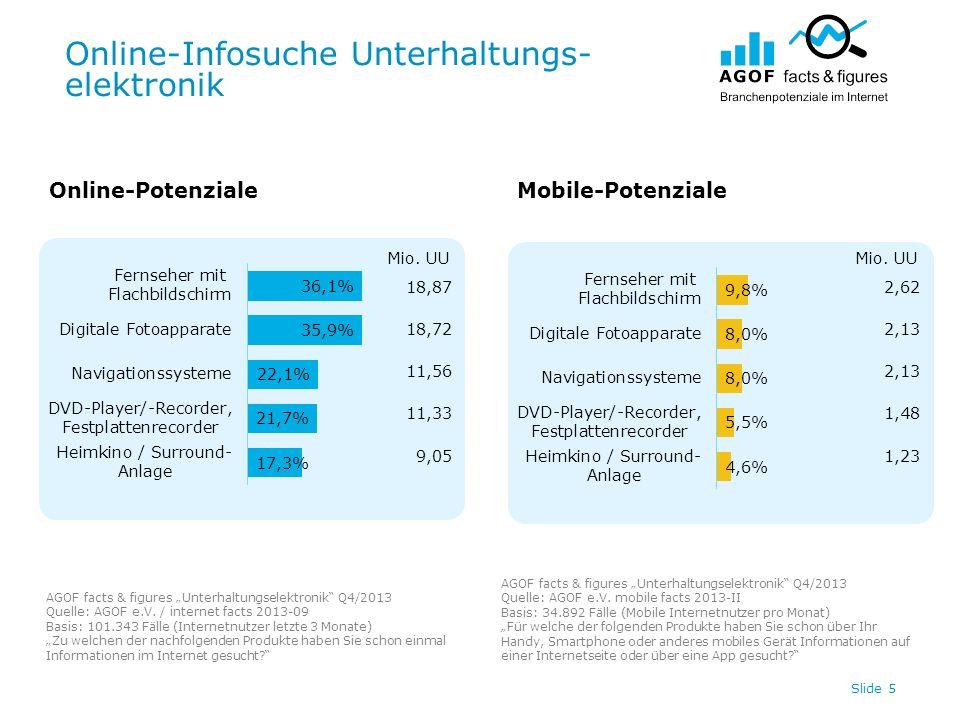 Online-Infosuche Unterhaltungs- elektronik Slide 5 Online-PotenzialeMobile-Potenziale AGOF facts & figures Unterhaltungselektronik Q4/2013 Quelle: AGOF e.V.