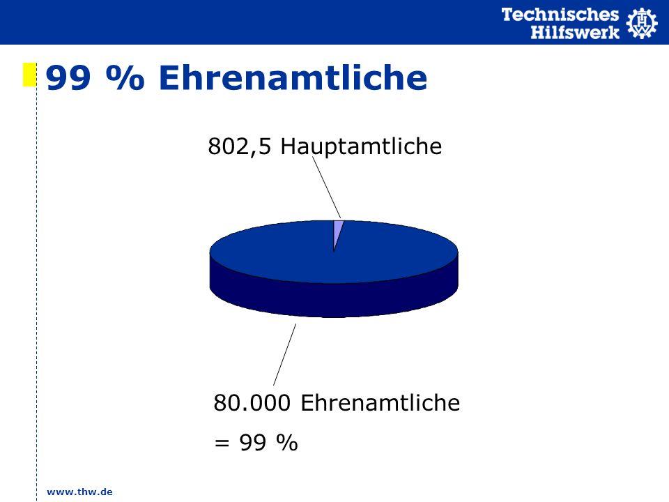 www.thw.de 99 % Ehrenamtliche 802,5 Hauptamtliche 80.000 Ehrenamtliche = 99 %