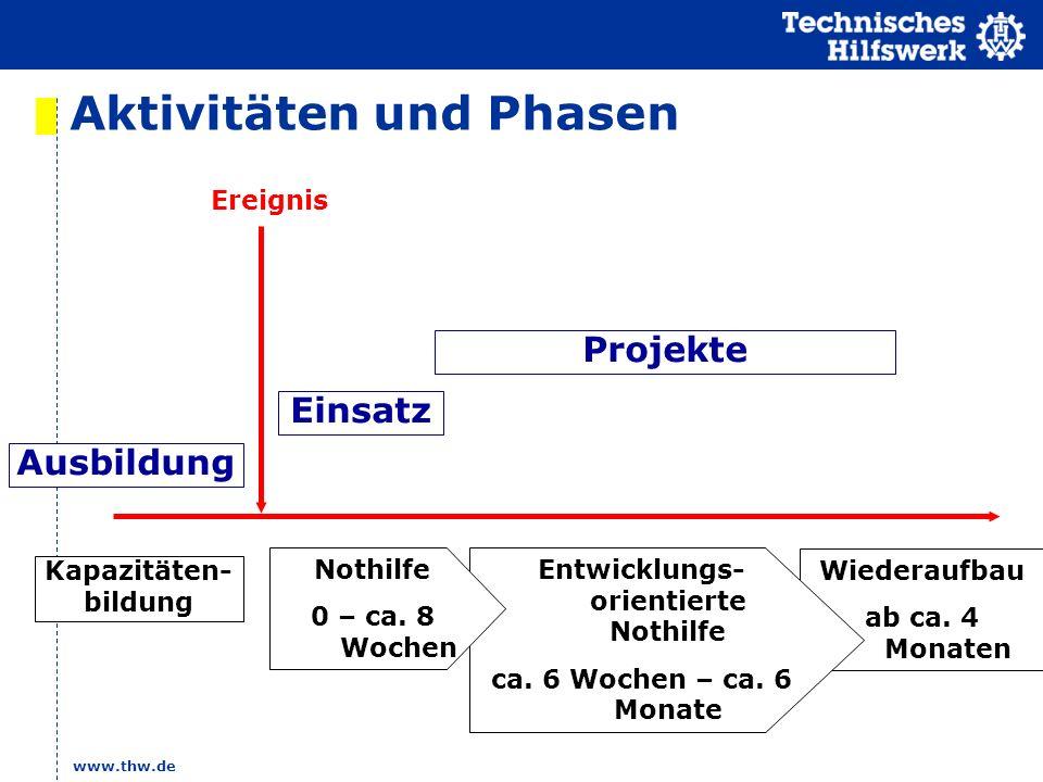 www.thw.de Aktivitäten und Phasen Wiederaufbau ab ca. 4 Monaten Ereignis Kapazitäten- bildung Einsatz Ausbildung Projekte Entwicklungs- orientierte No