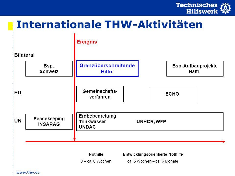 www.thw.de Internationale THW-Aktivitäten Nothilfe 0 – ca. 8 Wochen Entwicklungsorientierte Nothilfe ca. 6 Wochen – ca. 6 Monate Bilateral EU UN Ereig