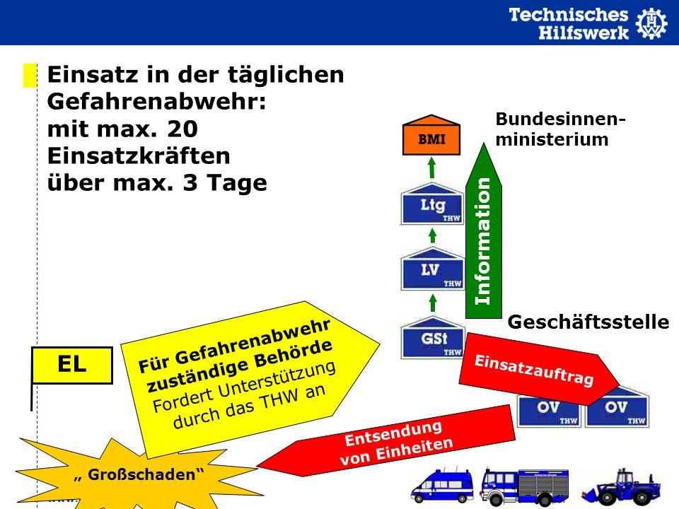 www.thw.de Großschaden Einsatz in der täglichen Gefahrenabwehr: mit max. 20 Einsatzkräften über max. 3 Tage Geschäftsstelle EL Für Gefahrenabwehr zust