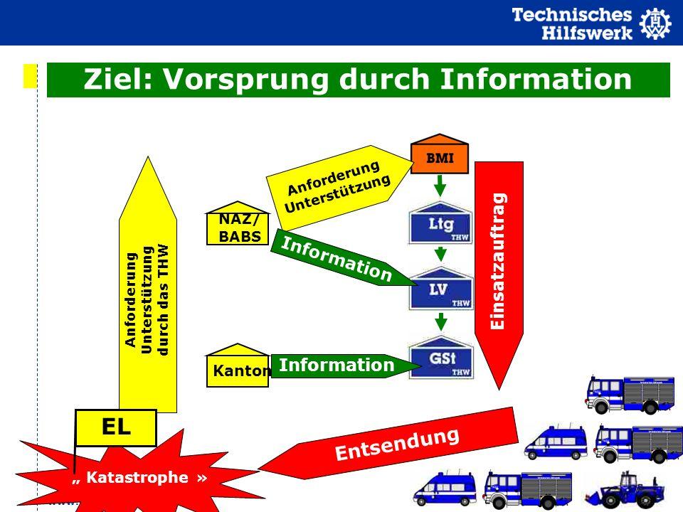 www.thw.de Anforderung Unterstützung durch das THW Katastrophe » EL Einsatzauftrag Entsendung Kanton NAZ/ BABS Anforderung Unterstützung Information Z