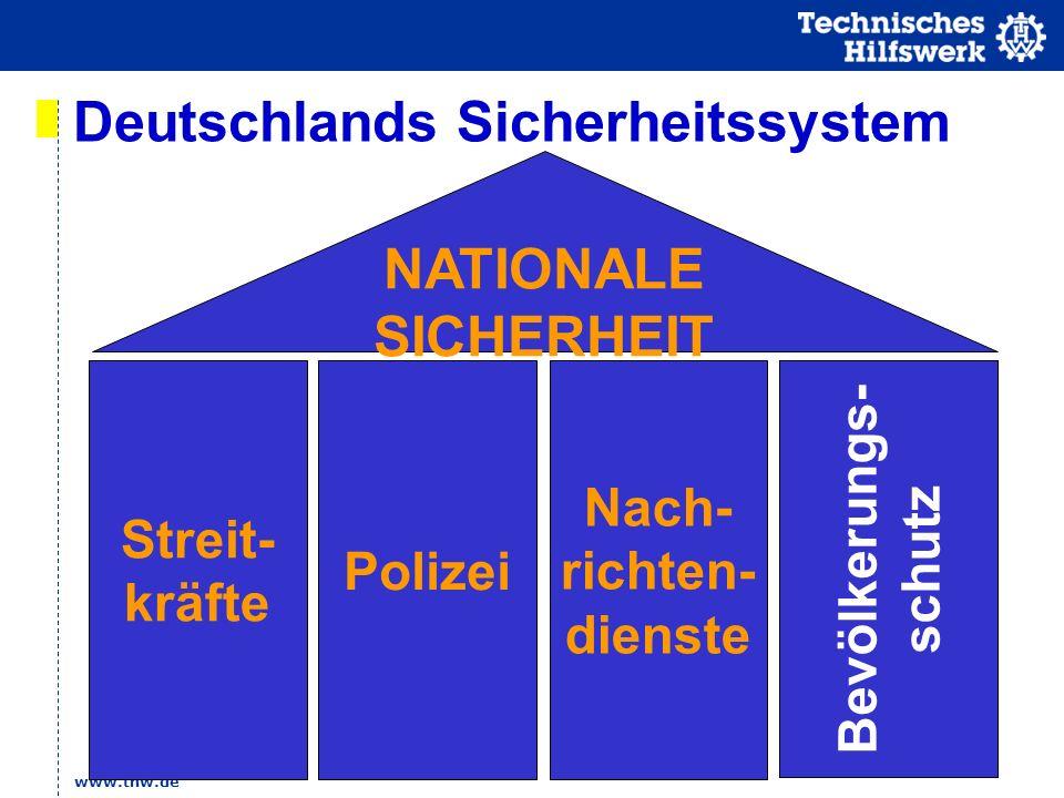 Deutschlands Sicherheitssystem NATIONALE SICHERHEIT Streit- kräfte Polizei Nach- richten- dienste Bevölkerungs- schutz