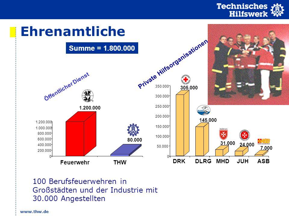 www.thw.de Ehrenamtliche Private Hilfsorganisationen Öffentlicher Dienst 1.200.000 80.000 0 200.000 400.000 600.000 800.000 1.000.000 1.200.000 Feuerw