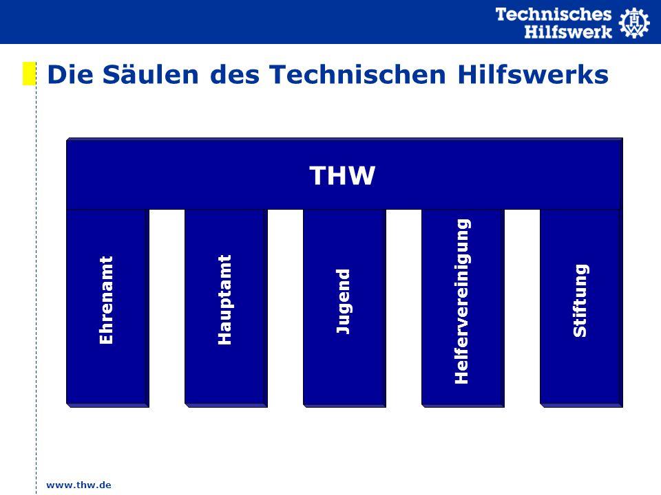www.thw.de Stiftung Hauptamt Jugend Helfervereinigung Ehrenamt THW Die Säulen des Technischen Hilfswerks