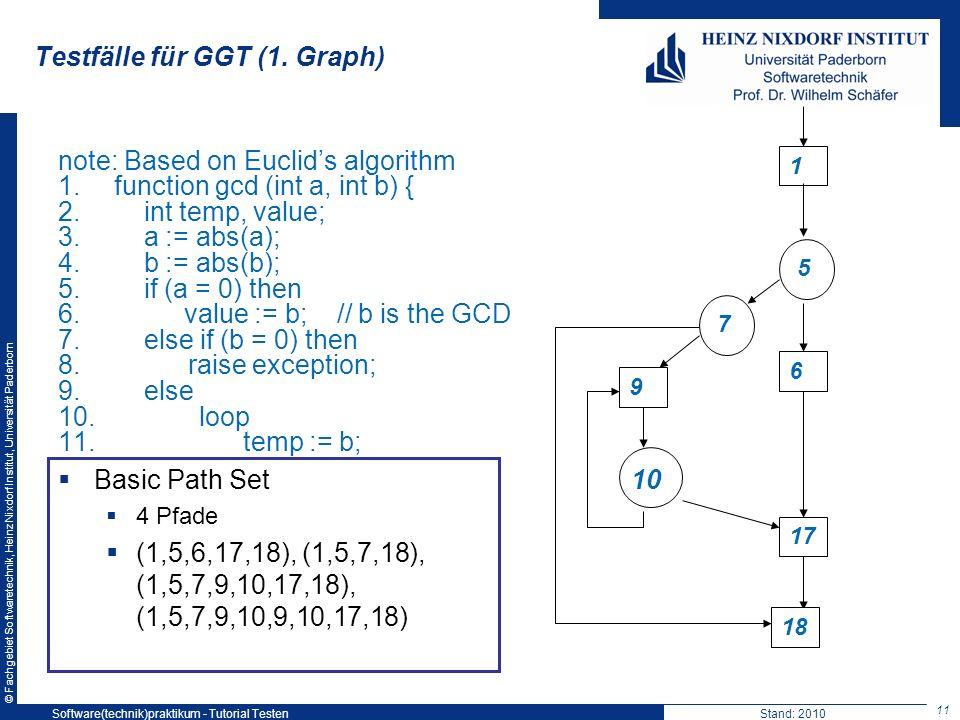 © Fachgebiet Softwaretechnik, Heinz Nixdorf Institut, Universität Paderborn Testfälle für GGT (1. Graph) 11 Software(technik)praktikum - Tutorial Test
