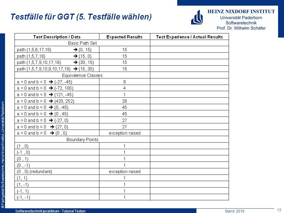 © Fachgebiet Softwaretechnik, Heinz Nixdorf Institut, Universität Paderborn Testfälle für GGT (5. Testfälle wählen) 13 Software(technik)praktikum - Tu