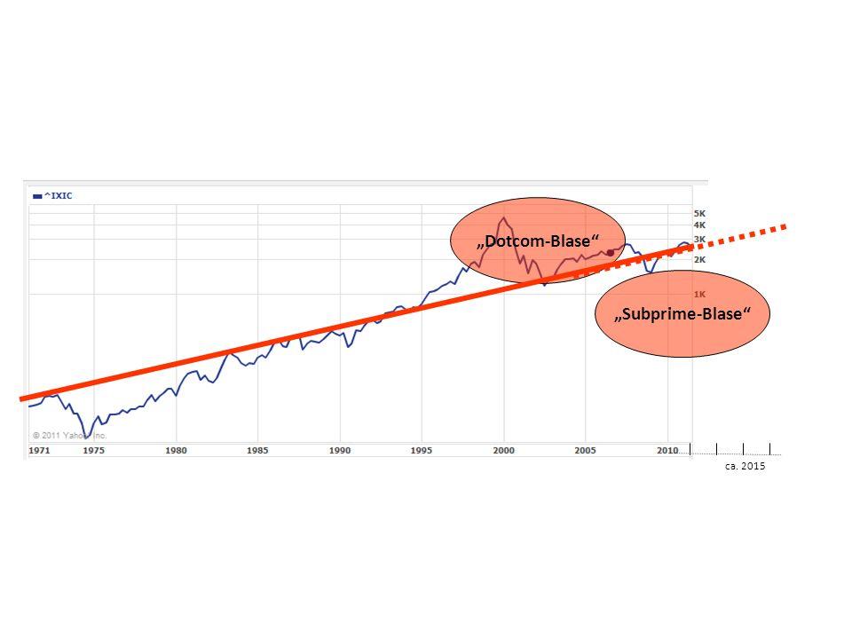 Dotcom-Blase ca. 2015 Subprime-Blase