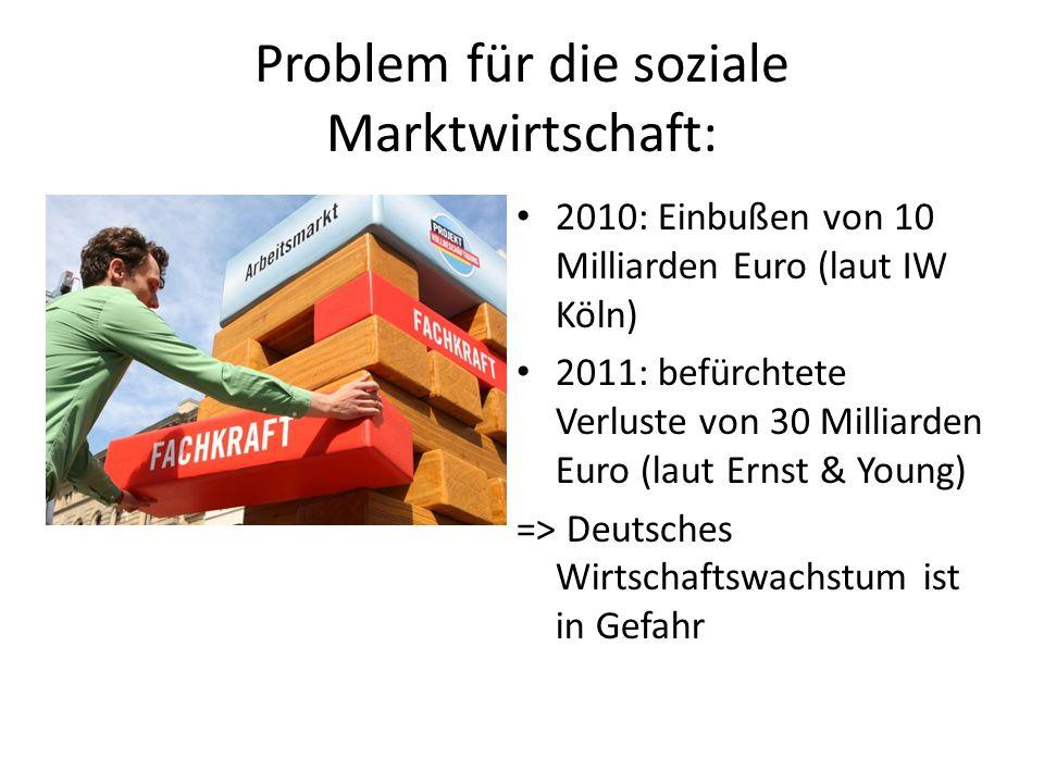 Problem für die soziale Marktwirtschaft: 2010: Einbußen von 10 Milliarden Euro (laut IW Köln) 2011: befürchtete Verluste von 30 Milliarden Euro (laut Ernst & Young) => Deutsches Wirtschaftswachstum ist in Gefahr