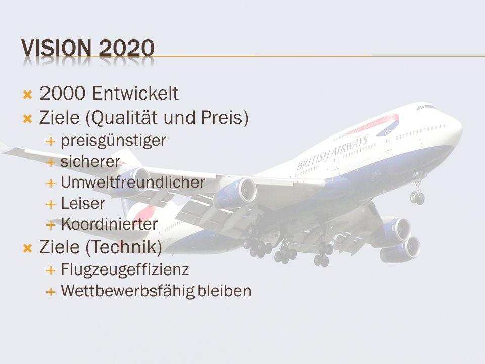2000 Entwickelt Ziele (Qualität und Preis) preisgünstiger sicherer Umweltfreundlicher Leiser Koordinierter Ziele (Technik) Flugzeugeffizienz Wettbewerbsfähig bleiben
