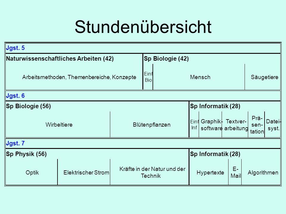 Kooperation der naturwissenschaftl.Fachschaften Ph NT 7.1 Naturw.