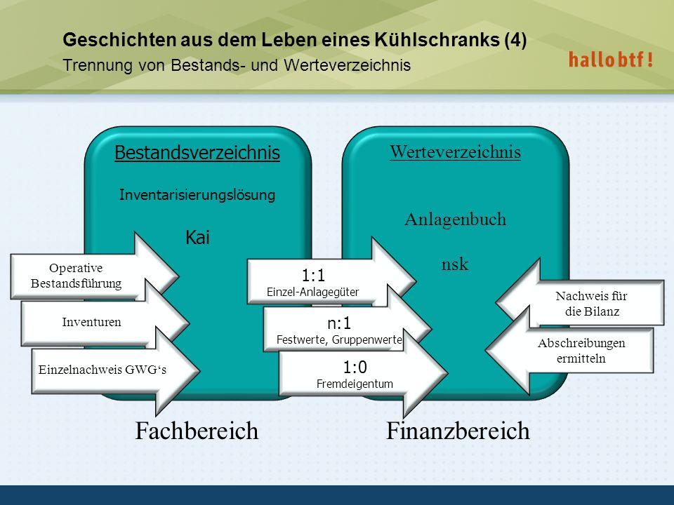 hallobtf! gmbh / Kai-Inventarisierungstag 2010 / Seite 26 Bestandsverzeichnis Inventarisierungslösung Kai Werteverzeichnis Anlagenbuch nsk 1:1 Einzel-