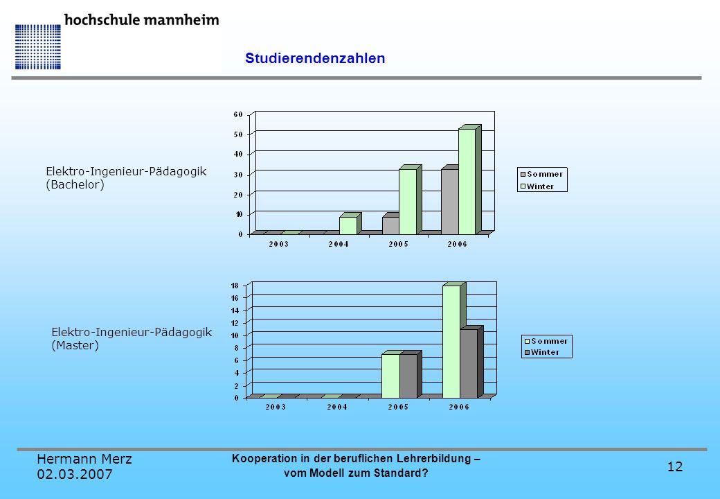 Hermann Merz 02.03.2007 Kooperation in der beruflichen Lehrerbildung – vom Modell zum Standard? 12 Studierendenzahlen Elektro-Ingenieur-Pädagogik (Bac