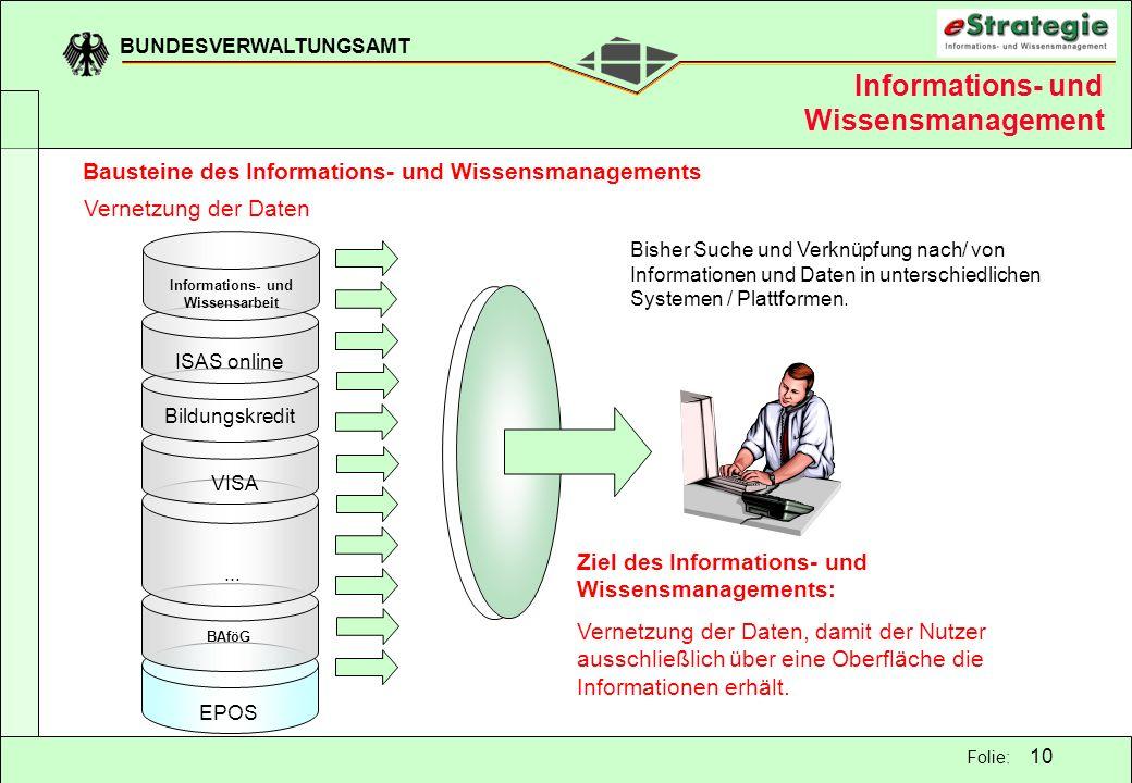BUNDESVERWALTUNGSAMT 10 Folie: Bisher Suche und Verknüpfung nach/ von Informationen und Daten in unterschiedlichen Systemen / Plattformen. Information
