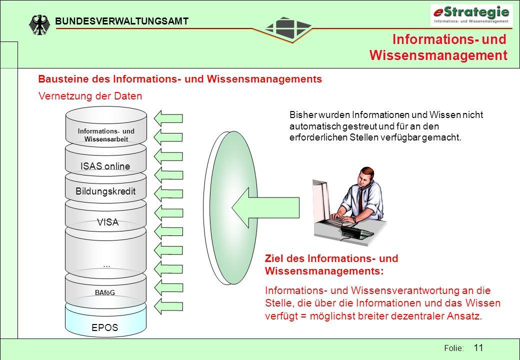 BUNDESVERWALTUNGSAMT 11 Folie: Bisher wurden Informationen und Wissen nicht automatisch gestreut und für an den erforderlichen Stellen verfügbar gemac