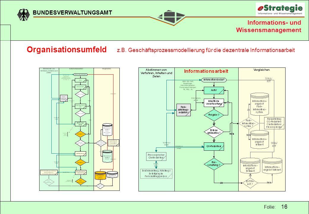 BUNDESVERWALTUNGSAMT 16 Folie: z.B. Geschäftsprozessmodellierung für die dezentrale Informationsarbeit Informations- und Wissensmanagement Organisatio
