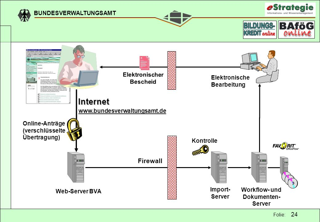 BUNDESVERWALTUNGSAMT 24 Folie: Firewall Elektronischer Bescheid Kontrolle Import- Server www.bundesverwaltungsamt.de Internet Elektronische Bearbeitun