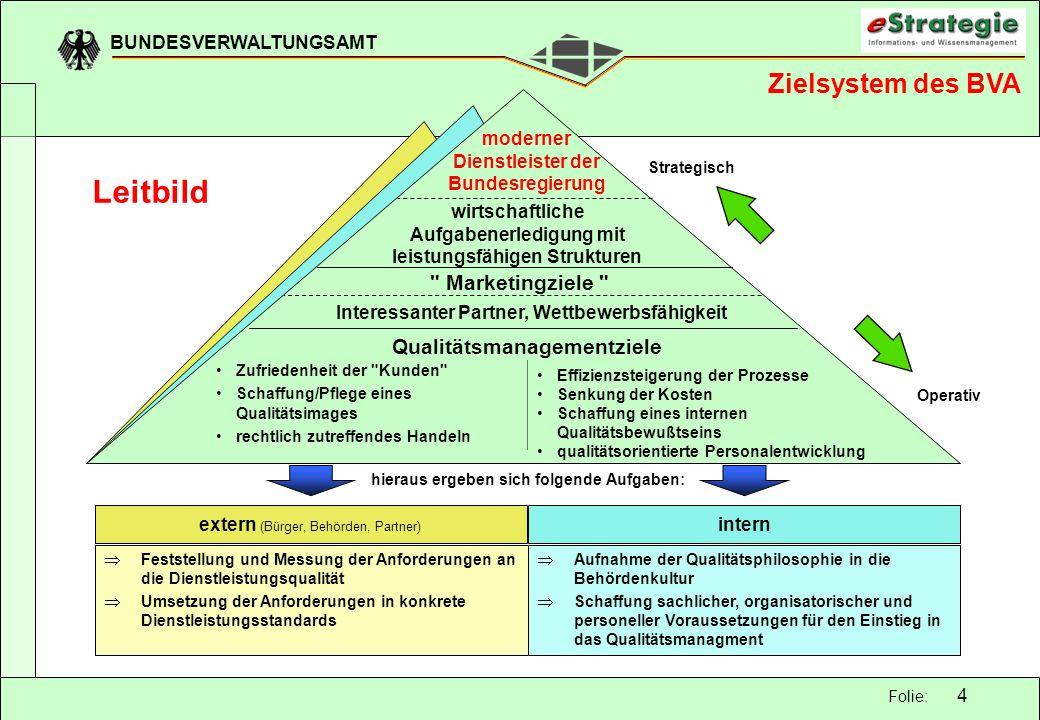 BUNDESVERWALTUNGSAMT 4 Folie: extern (Bürger, Behörden, Partner) Feststellung und Messung der Anforderungen an die Dienstleistungsqualität Umsetzung d
