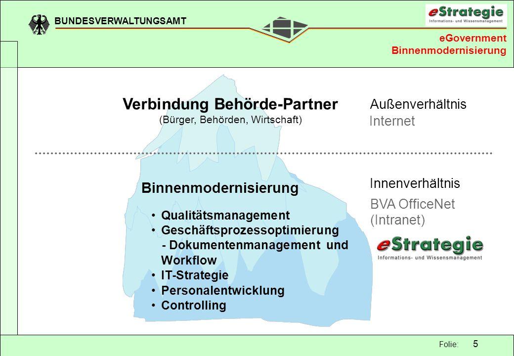 BUNDESVERWALTUNGSAMT 5 Folie: Verbindung Behörde-Partner (Bürger, Behörden, Wirtschaft) Binnenmodernisierung Qualitätsmanagement Geschäftsprozessoptim