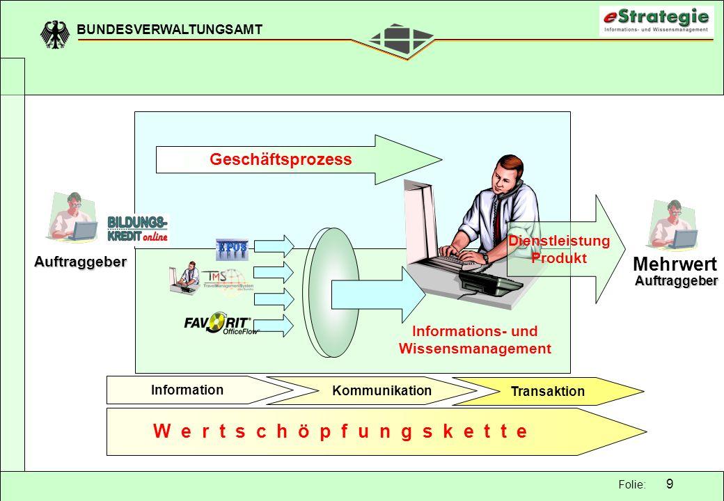 BUNDESVERWALTUNGSAMT 9 Folie: Information Kommunikation Transaktion Auftraggeber Auftraggeber Mehrwert Geschäftsprozess Dienstleistung Produkt W e r t