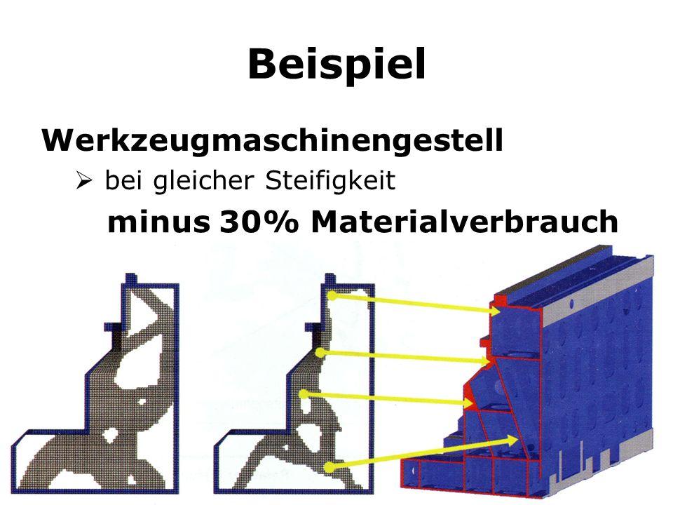 Beispiel Werkzeugmaschinengestell bei gleicher Steifigkeit minus 30% Materialverbrauch