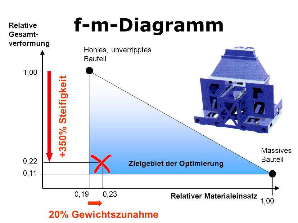 0,19 0,11 1,00 f-m-Diagramm Relative Gesamt- verformung Relativer Materialeinsatz 0,23 0,22 Zielgebiet der Optimierung +350% Steifigkeit 20% Gewichtsz