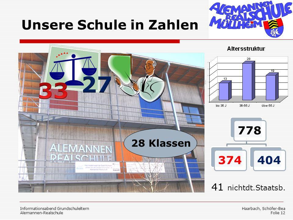 Haarbach, Schöfer-Bea Folie 12 Unsere Schule in Zahlen 41 nichtdt.Staatsb. Informationsabend Grundschuleltern Alemannen-Realschule 28 Klassen 77837440