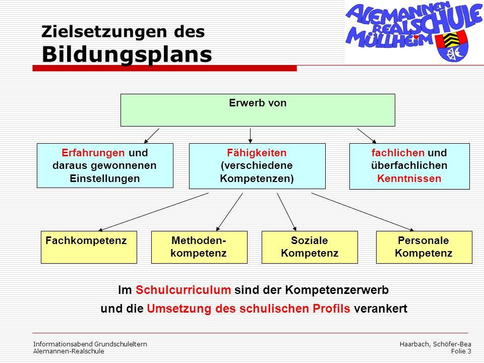 Haarbach, Schöfer-Bea Folie 3 Informationsabend Grundschuleltern Alemannen-Realschule Zielsetzungen des Bildungsplans FachkompetenzMethoden- kompetenz