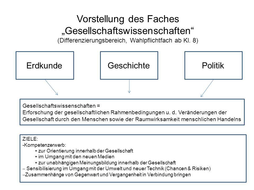 Vorstellung des Faches Gesellschaftswissenschaften (Differenzierungsbereich, Wahlpflichtfach ab Kl. 8) Erdkunde GeschichtePolitik Gesellschaftswissens