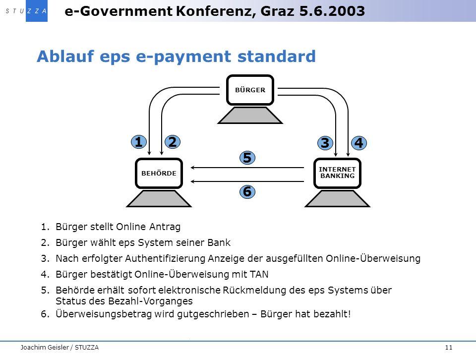 e-Government Konferenz, Graz 5.6.2003 11Joachim Geisler / STUZZA Ablauf eps e-payment standard 1.Bürger stellt Online Antrag 5 6 1 2 4 3 BEHÖRDEBÜRGER