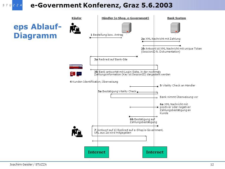 e-Government Konferenz, Graz 5.6.2003 12Joachim Geisler / STUZZA eps Ablauf- Diagramm Internet Bank SystemHändler (e-Shop, e-Government)Käufer 1 Beste