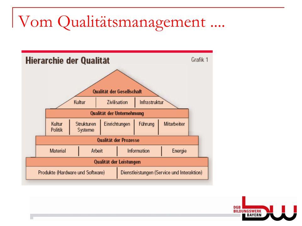 Vom Qualitätsmanagement....