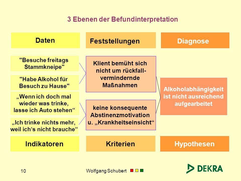 Wolfgang Schubert 10 3 Ebenen der Befundinterpretation Feststellungen Diagnose Hypothesen Kriterien Indikatoren Alkoholabhängigkeit ist nicht ausreich