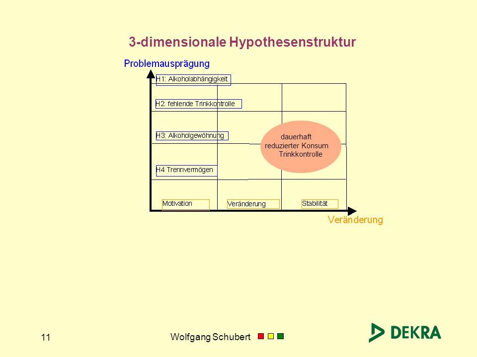 Wolfgang Schubert 11 3-dimensionale Hypothesenstruktur dauerhaft reduzierter Konsum Trinkkontrolle