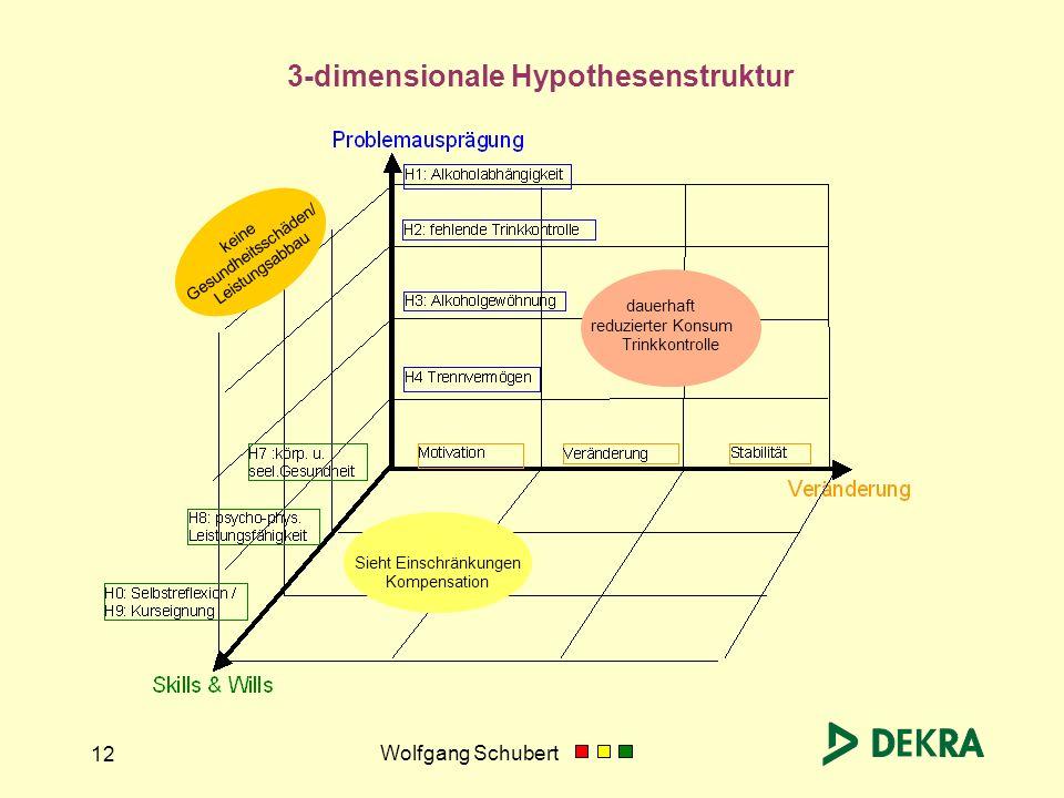 Wolfgang Schubert 12 3-dimensionale Hypothesenstruktur dauerhaft reduzierter Konsum Trinkkontrolle keine Gesundheitsschäden/ Leistungsabbau Sieht Eins