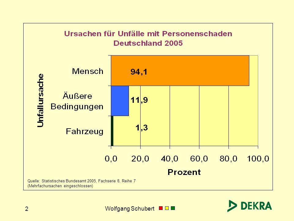 Wolfgang Schubert 2 Quelle: Statistisches Bundesamt 2005, Fachserie 8, Reihe 7 (Mehrfachursachen eingeschlossen)