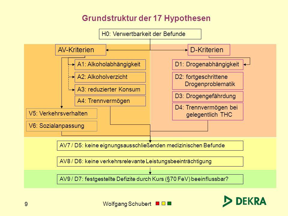Wolfgang Schubert 9 Grundstruktur der 17 Hypothesen H0: Verwertbarkeit der Befunde AV-KriterienD-Kriterien AV7 / D5: keine eignungsausschließenden med